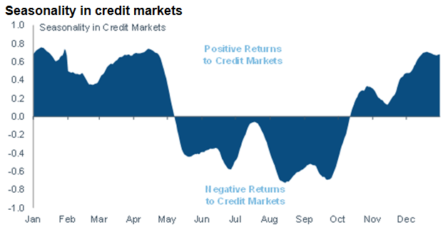 Seasonality in credit markets