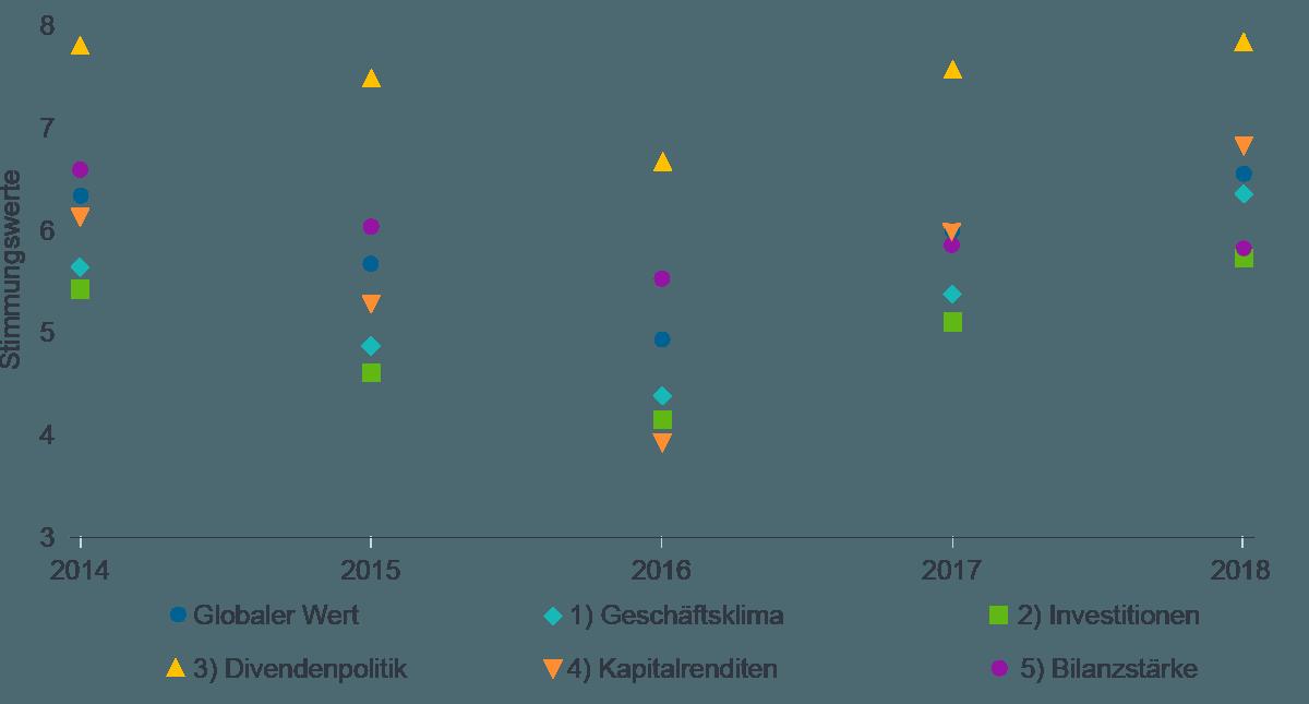 Quelle: Fidelity Analystenumfrage 2018