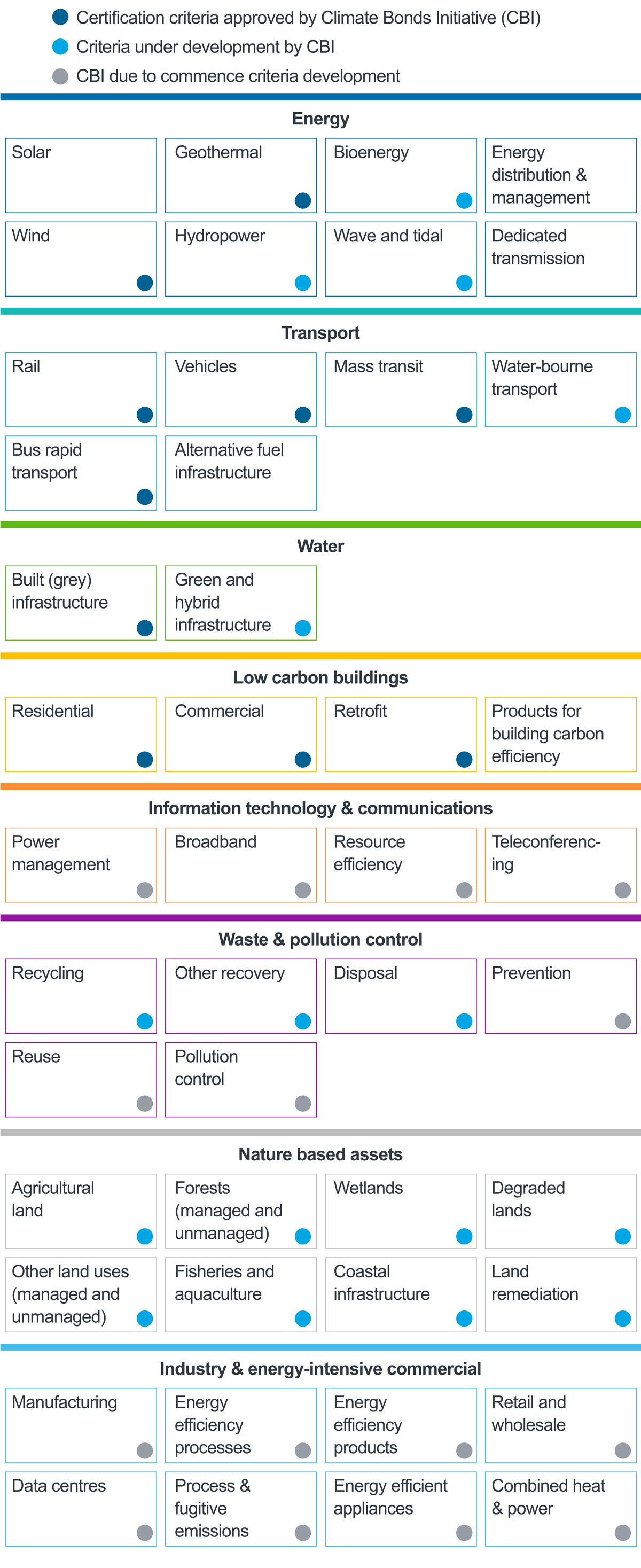 Diagram of common definitions of green bonds classifications