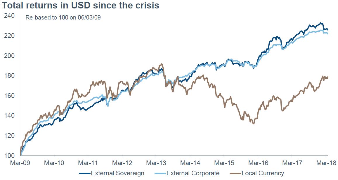 Source: Bloomberg, JPMorgan, as of March 2018. External Sovereign: JPM EMBI Global Diversified, External Corporate: JPM CEMBI Broad Diversified, Local Currency: JPM GBI-EM Global Diversified.