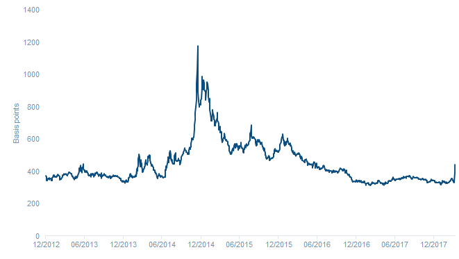 Chart 1: Russian credit spreads jumped after recent sanctions but are still well below levels reached during the Ukraine crisis of 2014/2015