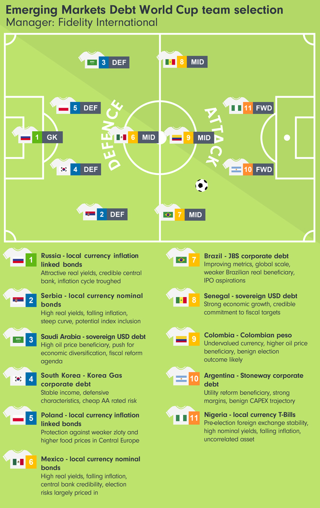 Our emerging markets debt World Cup team