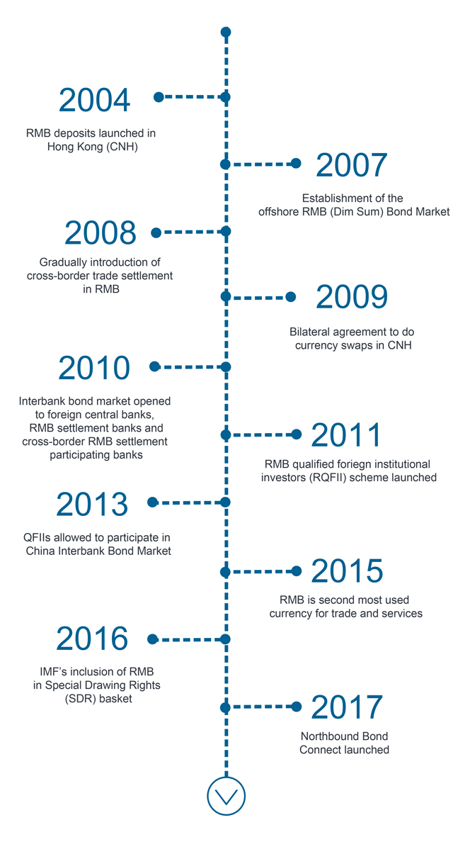 Brief history of FX and bond market liberalisation