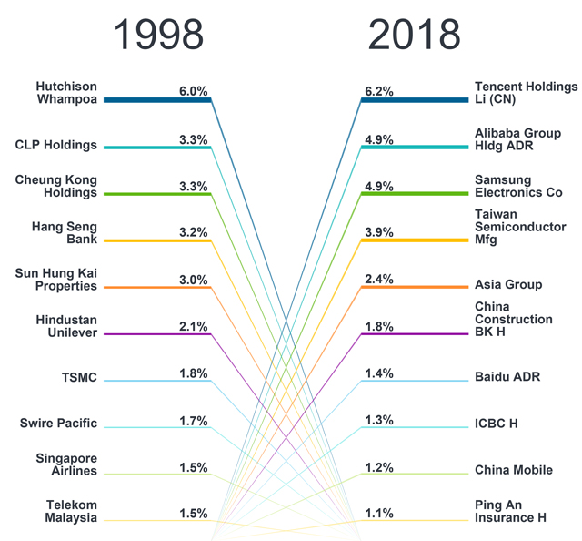 Source: MSCI, Bloomberg, Fidelity International, June 2018. MCSI AC Asia ex Japan Index (MXASJ Index) top 10 holdings by market capitalisation and sector weights. 1998 data as of 30 June 1998, 2018 data based on latest MSCI fact sheets for May 2018.