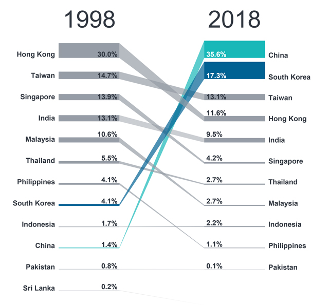 Source: MSCI, Bloomberg, Fidelity International, June 2018. MCSI AC Asia ex Japan Index (MXASJ Index) geographical composition. 1998 data as of 30 June 1998, 2018 data based on latest MSCI fact sheets for May 2018.
