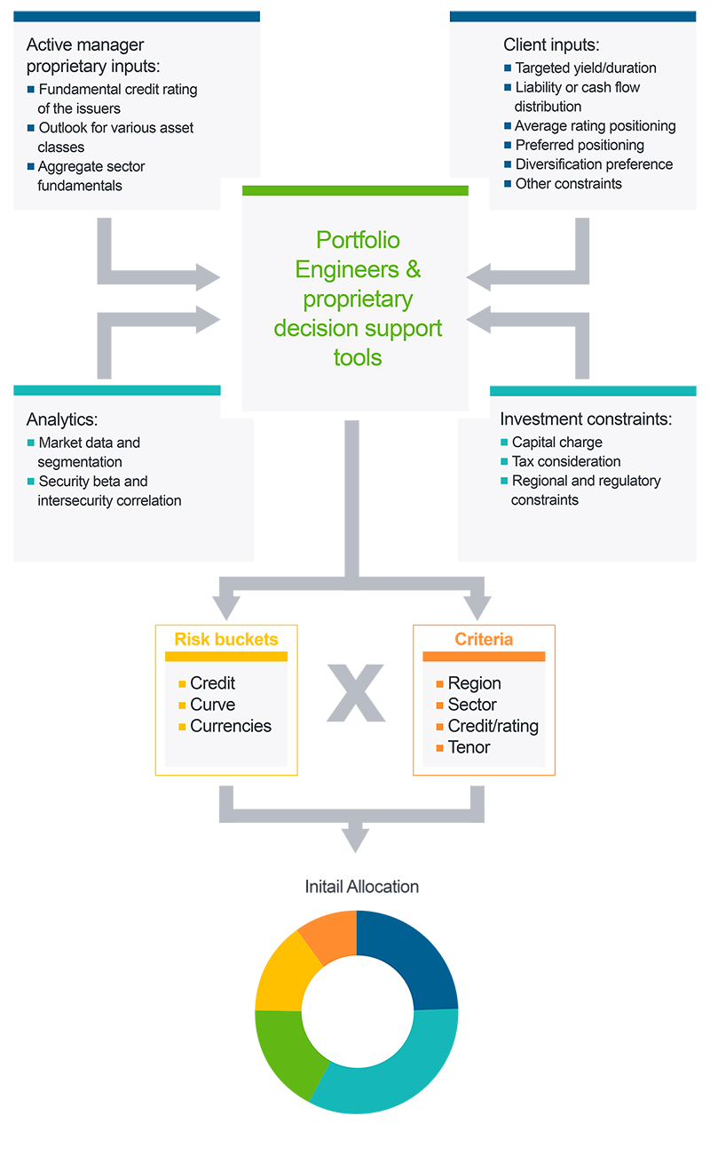 Diagram 2: Quantitative fixed income portfolio construction using active research