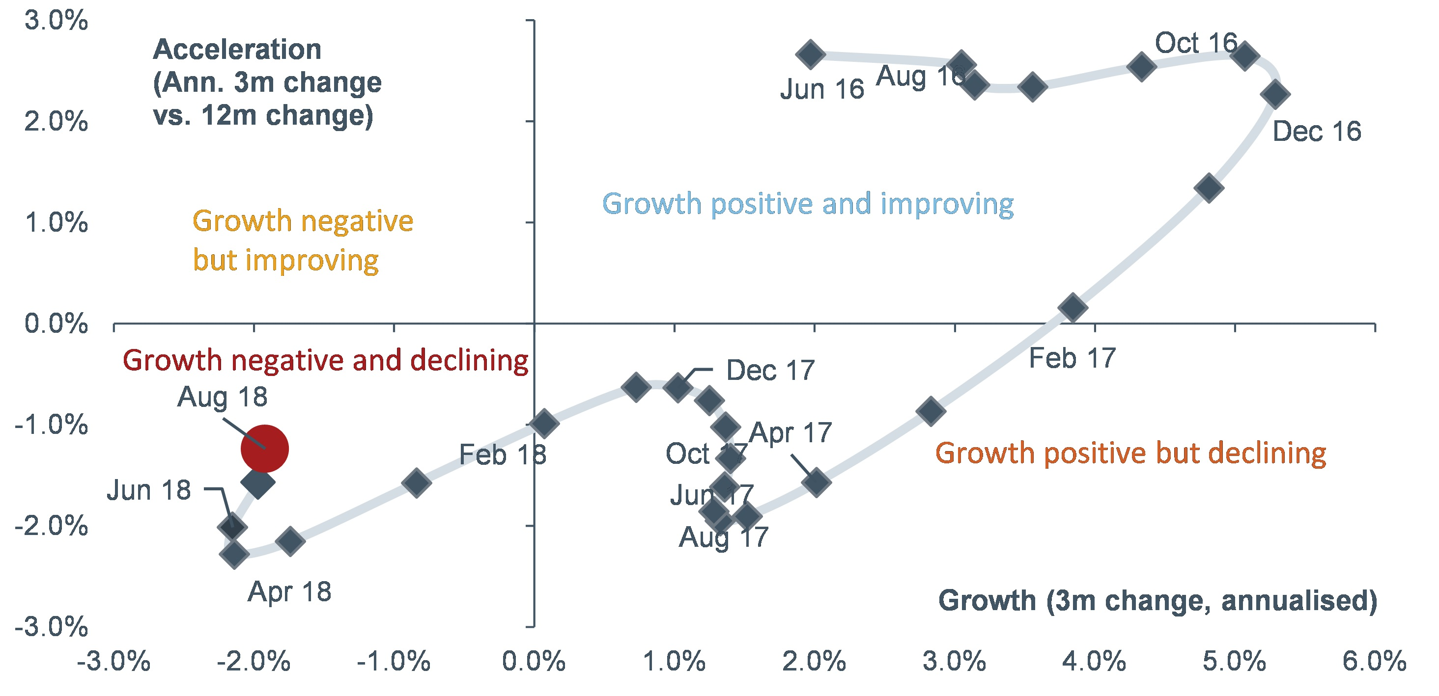 The FLI points to an improvement in economic activity