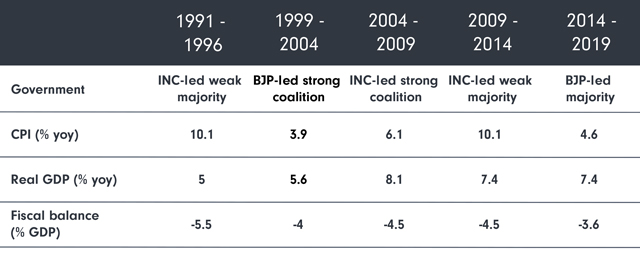 Source: RBI data, Fidelity estimates, January 2019. The 1996-1999 period had a hung parliament.