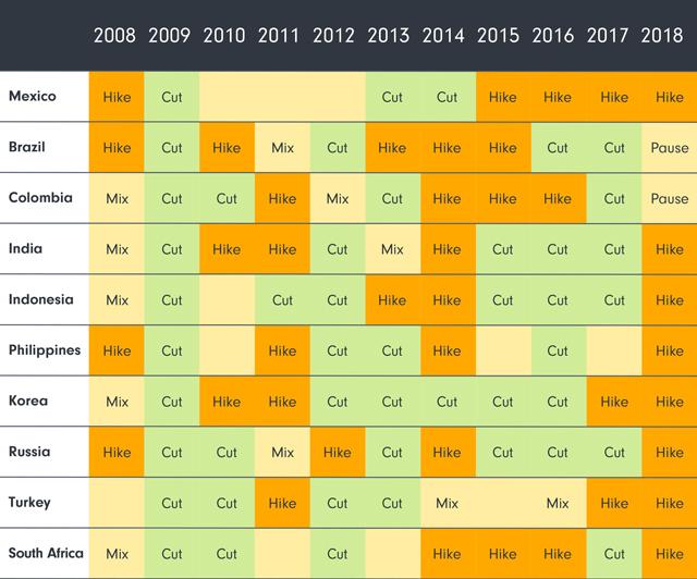 EM monetary policy heat map