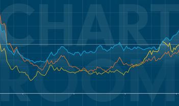 Chart Room: Beware the narrowing market