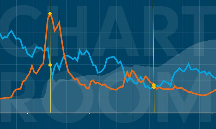 Chart Room: QE expectations vs. reality, market moves
