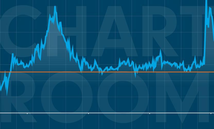 Chart room: Despite a recent rally, high yield bonds still look cheap