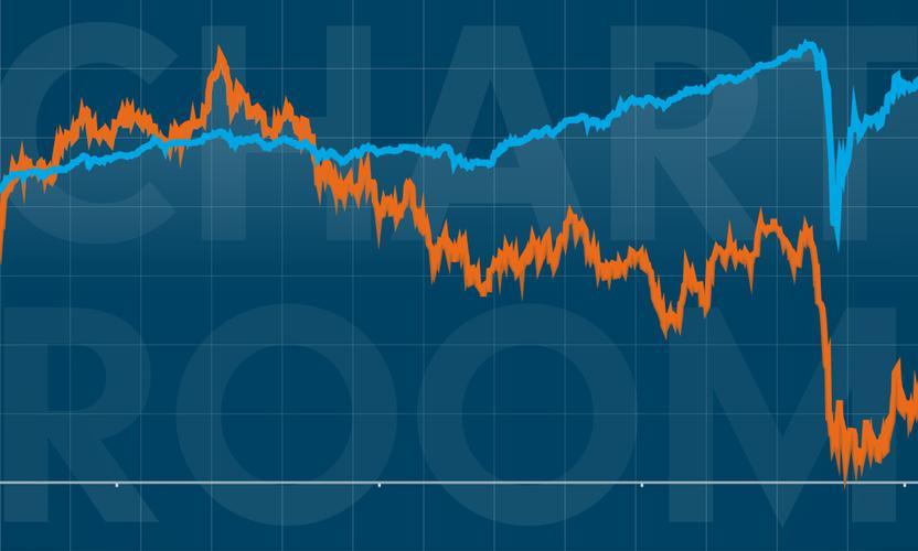Chart Room: European banks' CoCo bonds soar while equities slump