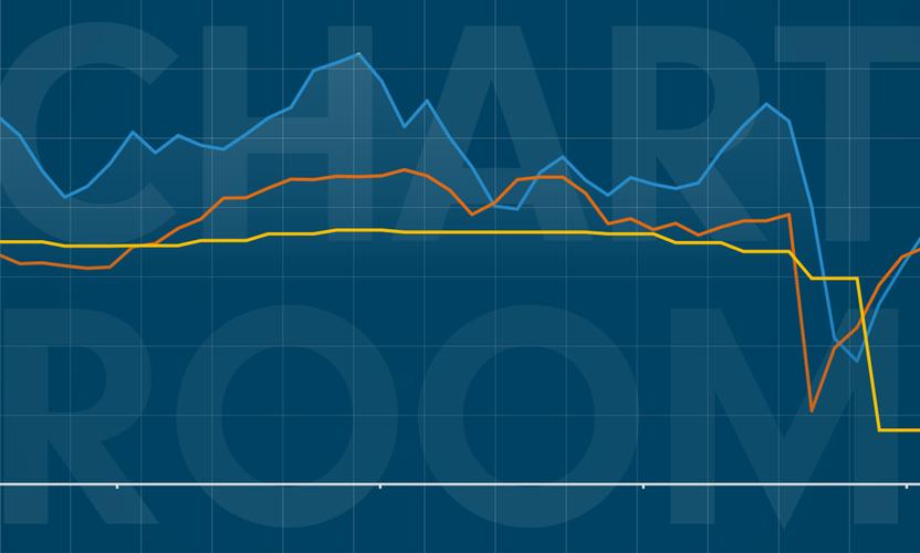 Chart Room: Is disinflation lurking around the corner?