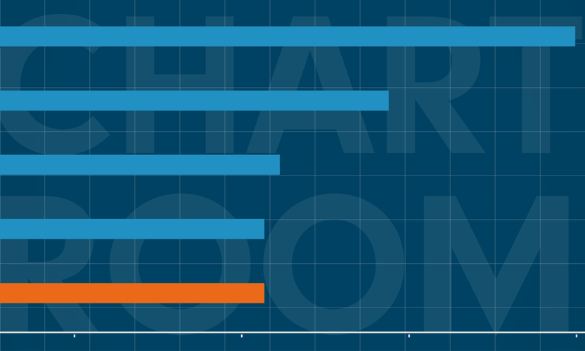 Chart Room: Corporate ESG focus reverts to pre-Covid priorities