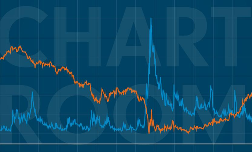 Chart Room: Equity volatility eases as Treasury yields rise