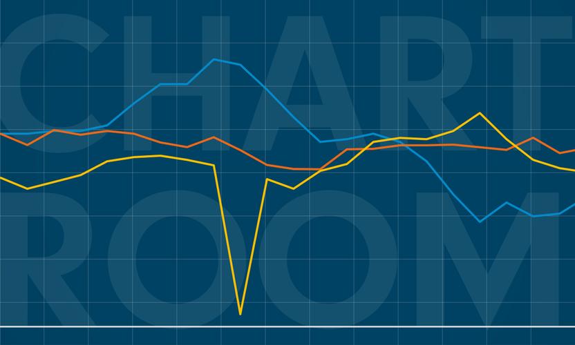Chart Room: China has fewer reasons to be hawkish