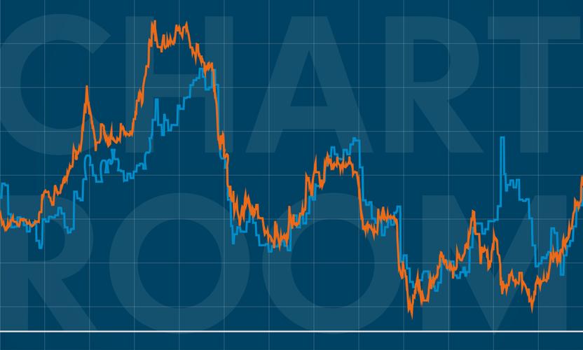 Chart Room: Stronger for longer for China's renminbi?