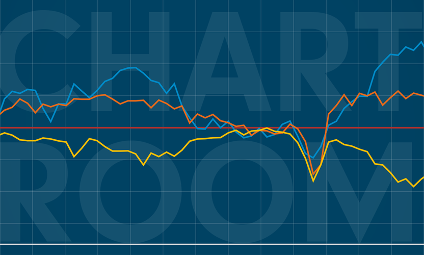 Chart Room: A pain in the bottleneck for supply chains